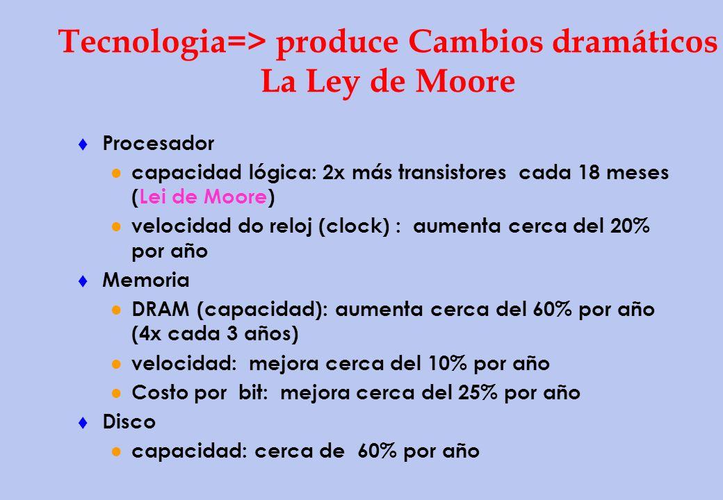 Tecnologia=> produce Cambios dramáticos La Ley de Moore
