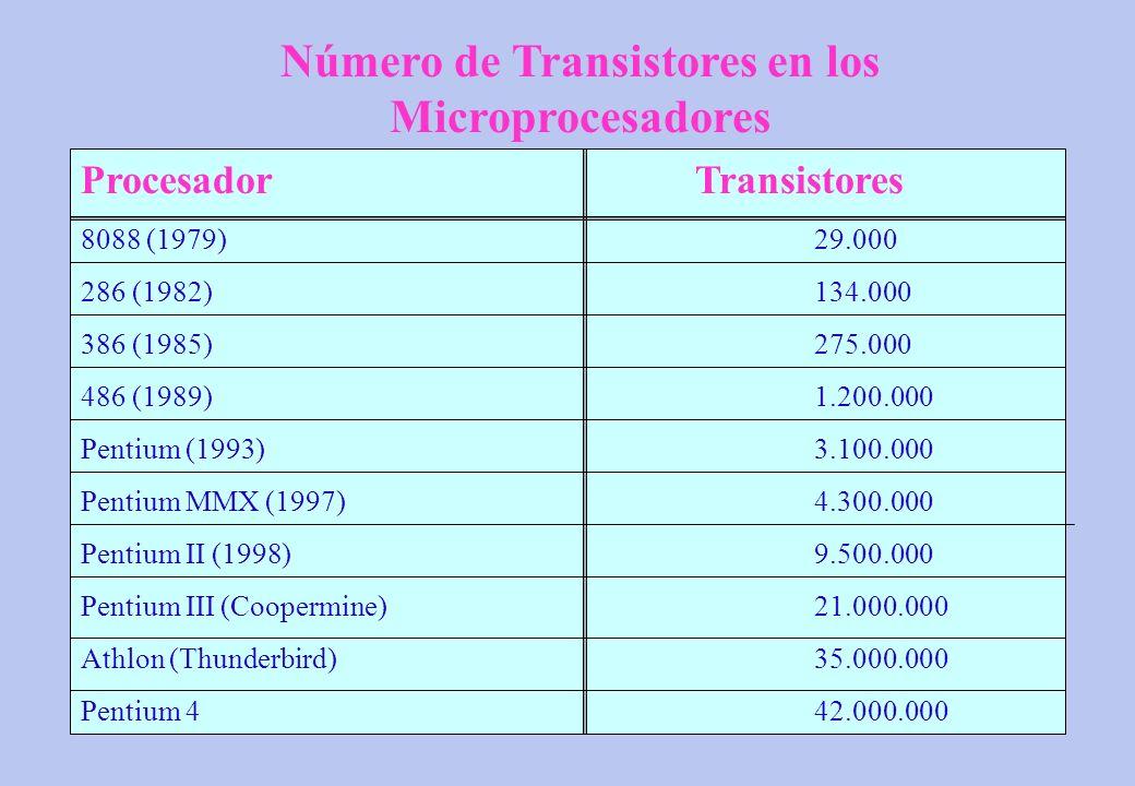 Número de Transistores en los Microprocesadores