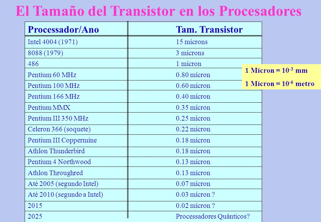 El Tamaño del Transistor en los Procesadores