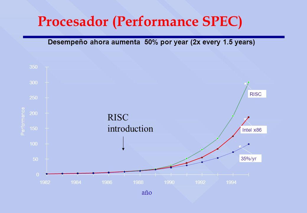 Procesador (Performance SPEC)