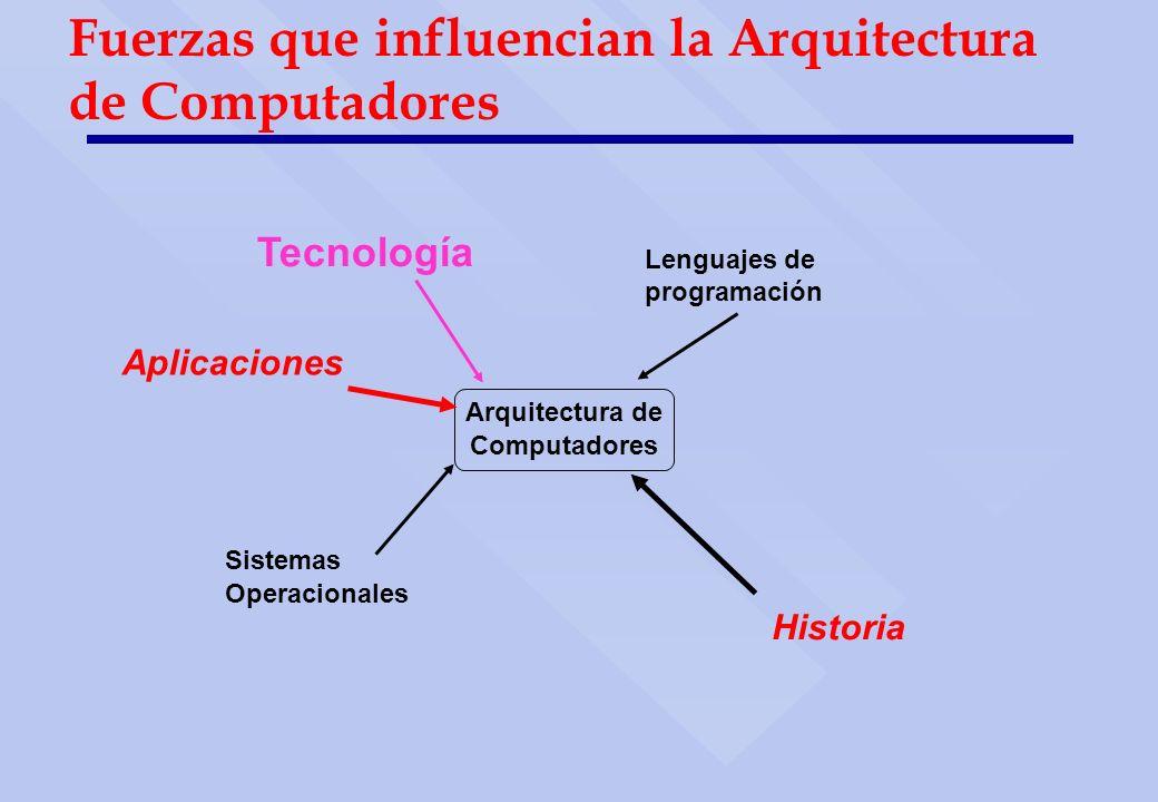 Fuerzas que influencian la Arquitectura de Computadores