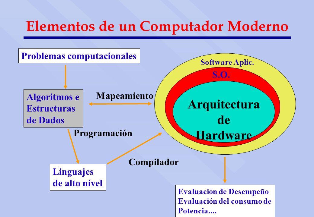 Elementos de un Computador Moderno