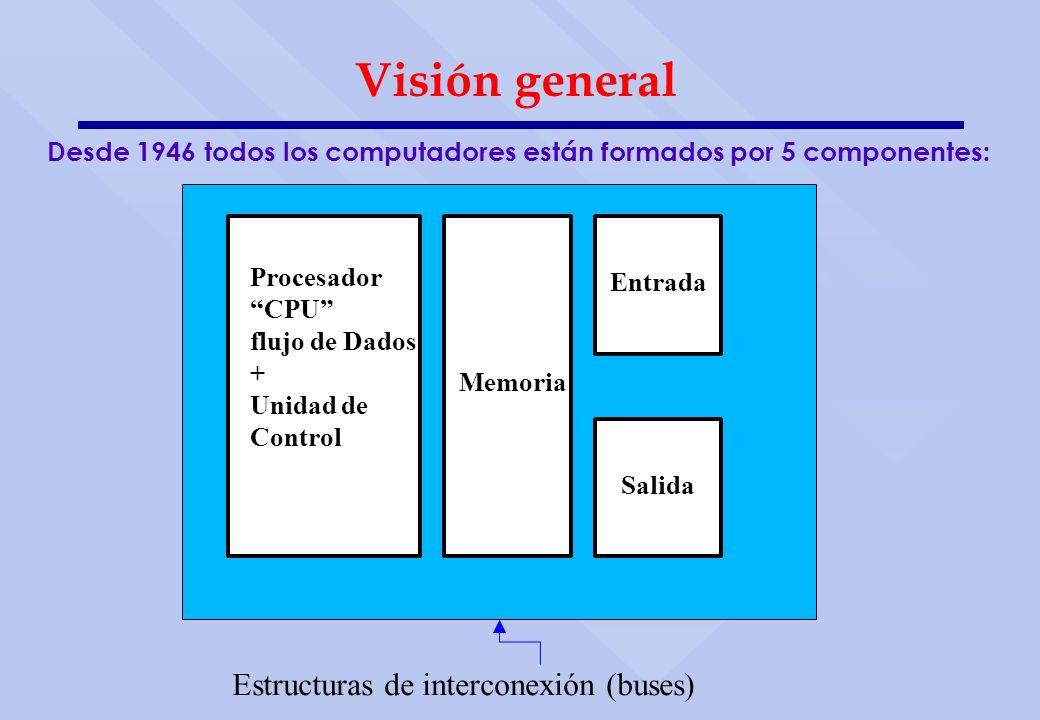 Visión general Estructuras de interconexión (buses)