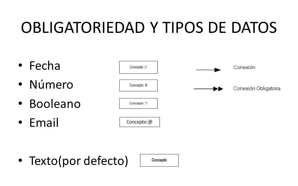 OBLIGATORIEDAD Y TIPOS DE DATOS
