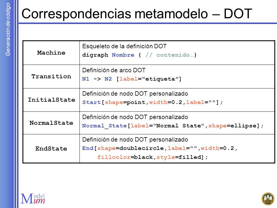 Correspondencias metamodelo – DOT