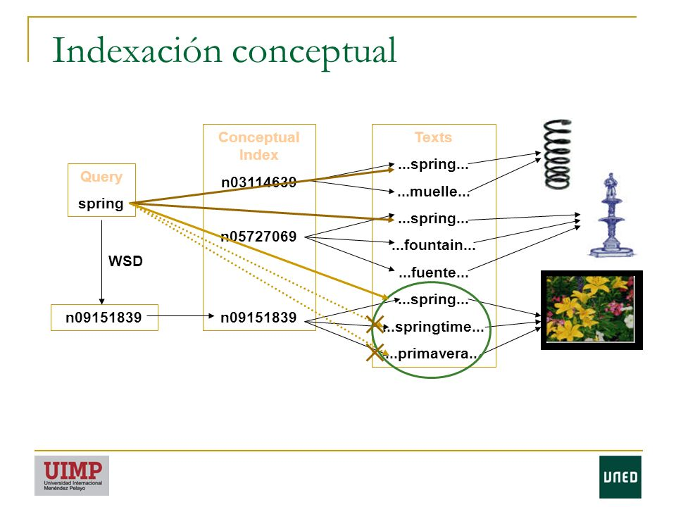 Indexación conceptual