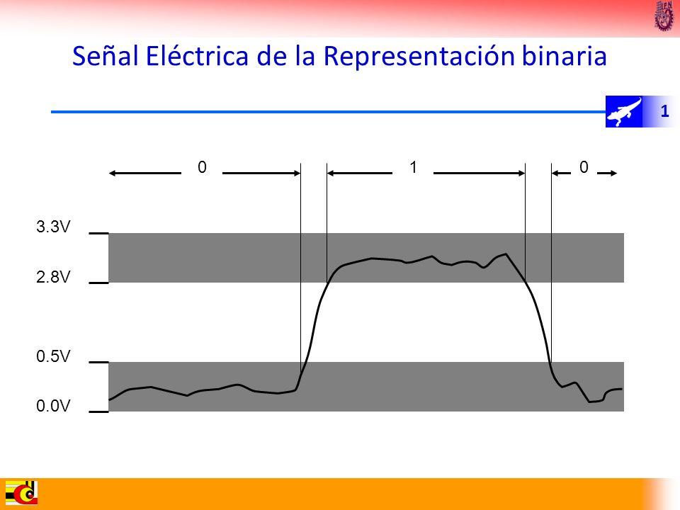 Señal Eléctrica de la Representación binaria