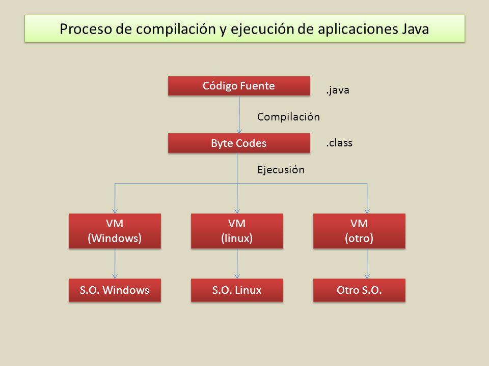 Proceso de compilación y ejecución de aplicaciones Java
