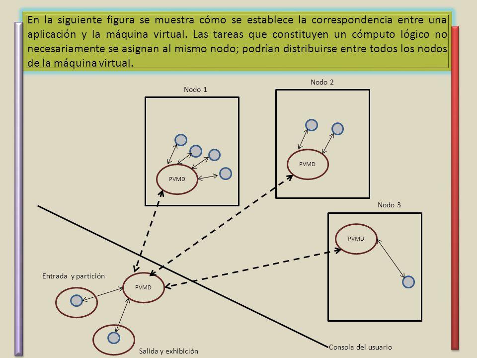 En la siguiente figura se muestra cómo se establece la correspondencia entre una aplicación y la máquina virtual. Las tareas que constituyen un cómputo lógico no necesariamente se asignan al mismo nodo; podrían distribuirse entre todos los nodos de la máquina virtual.