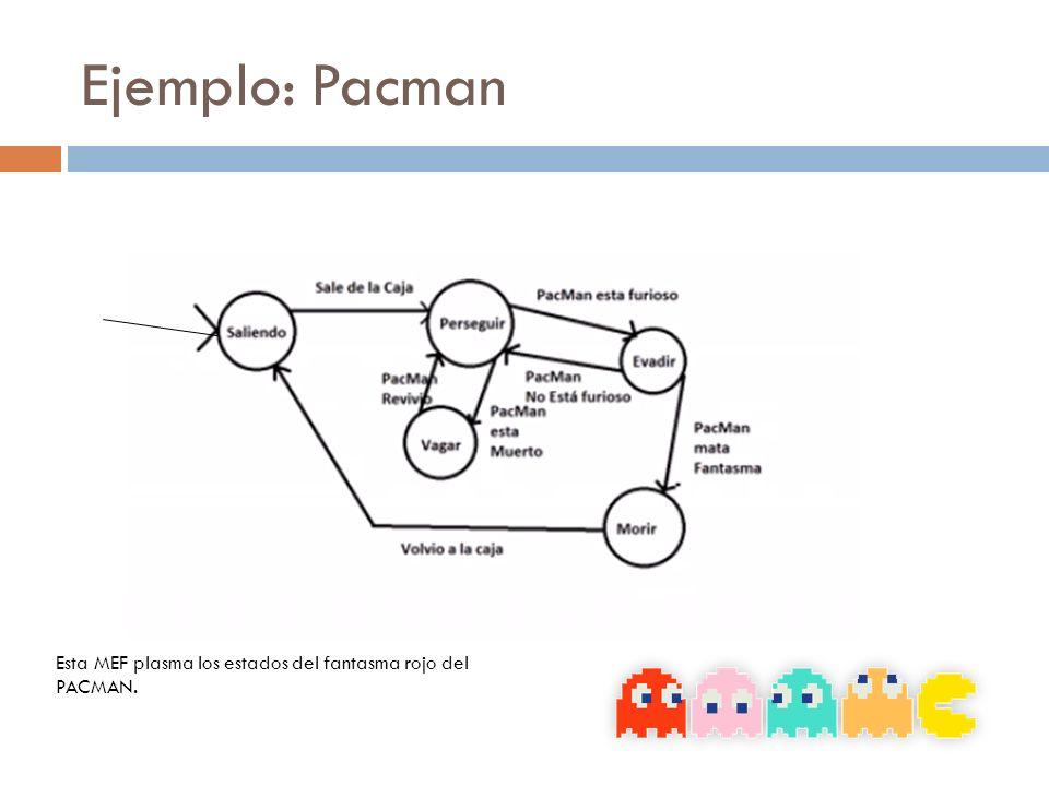Ejemplo: Pacman Esta MEF plasma los estados del fantasma rojo del PACMAN.