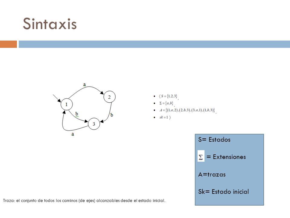 Sintaxis S= Estados = Extensiones A=trazas Sk= Estado inicial