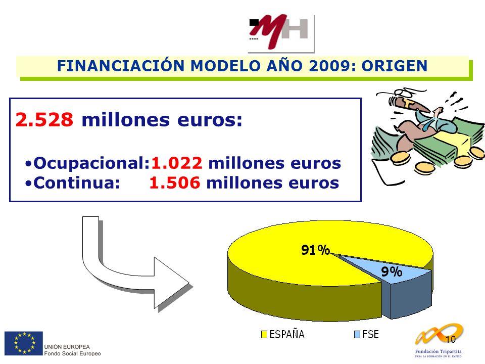 FINANCIACIÓN MODELO AÑO 2009: ORIGEN