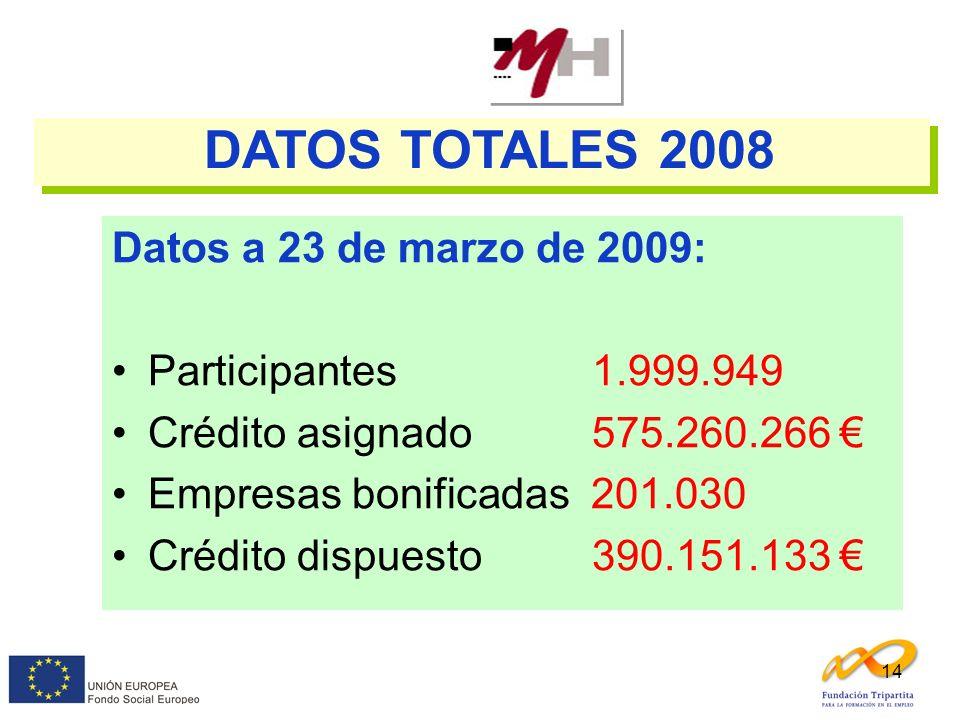 DATOS TOTALES 2008 Datos a 23 de marzo de 2009: