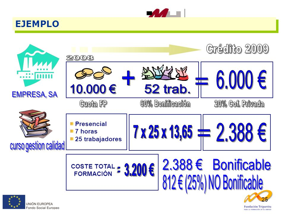 EJEMPLOCrédito 2009. 2008. + 6.000 € = 10.000 € 52 trab. EMPRESA, SA. Cuota FP. 60% Bonificación. 20% Cof. Privada.