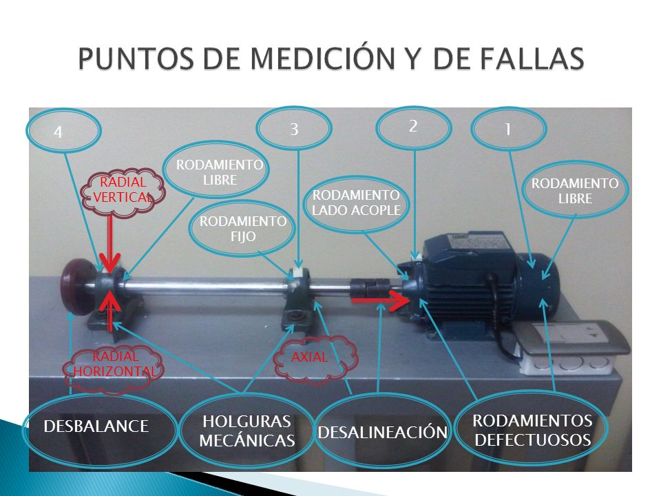 PUNTOS DE MEDICIÓN Y DE FALLAS