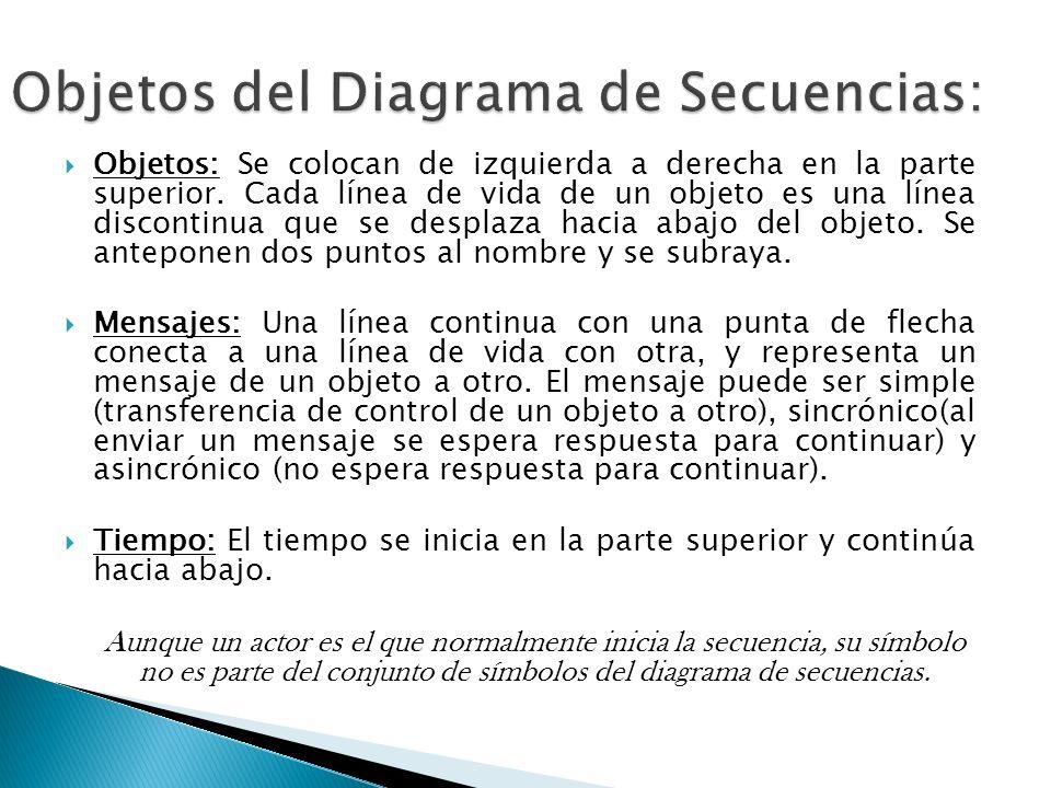 Objetos del Diagrama de Secuencias: