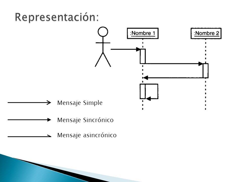 Representación: Mensaje Simple Mensaje Sincrónico Mensaje asincrónico