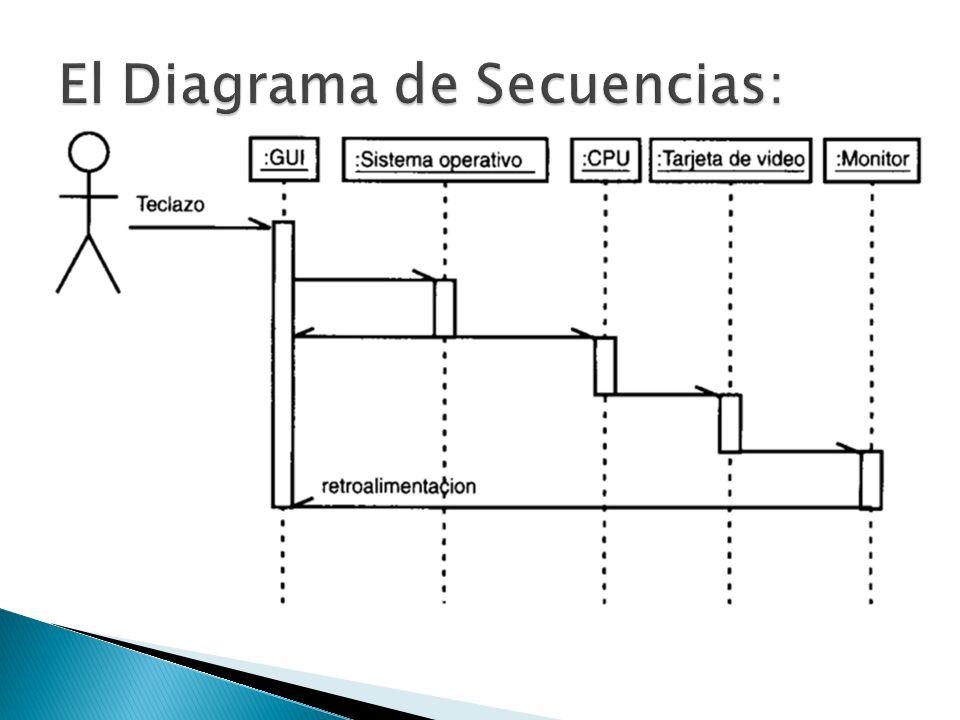 El Diagrama de Secuencias: