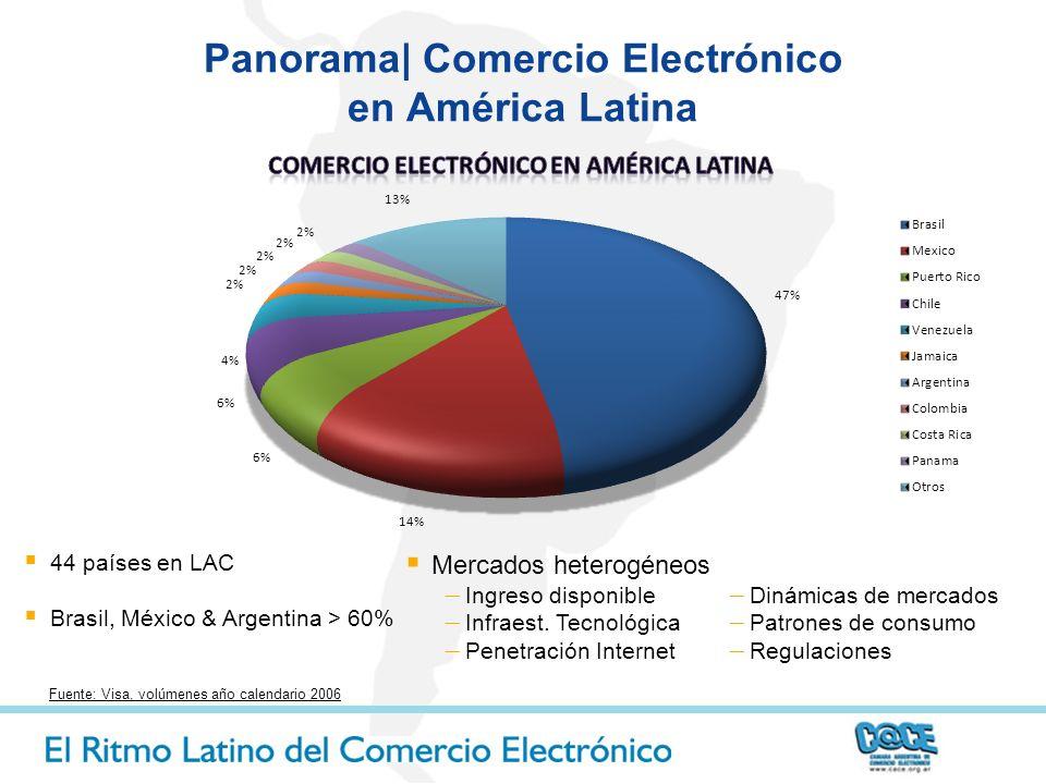Panorama| Comercio Electrónico en América Latina