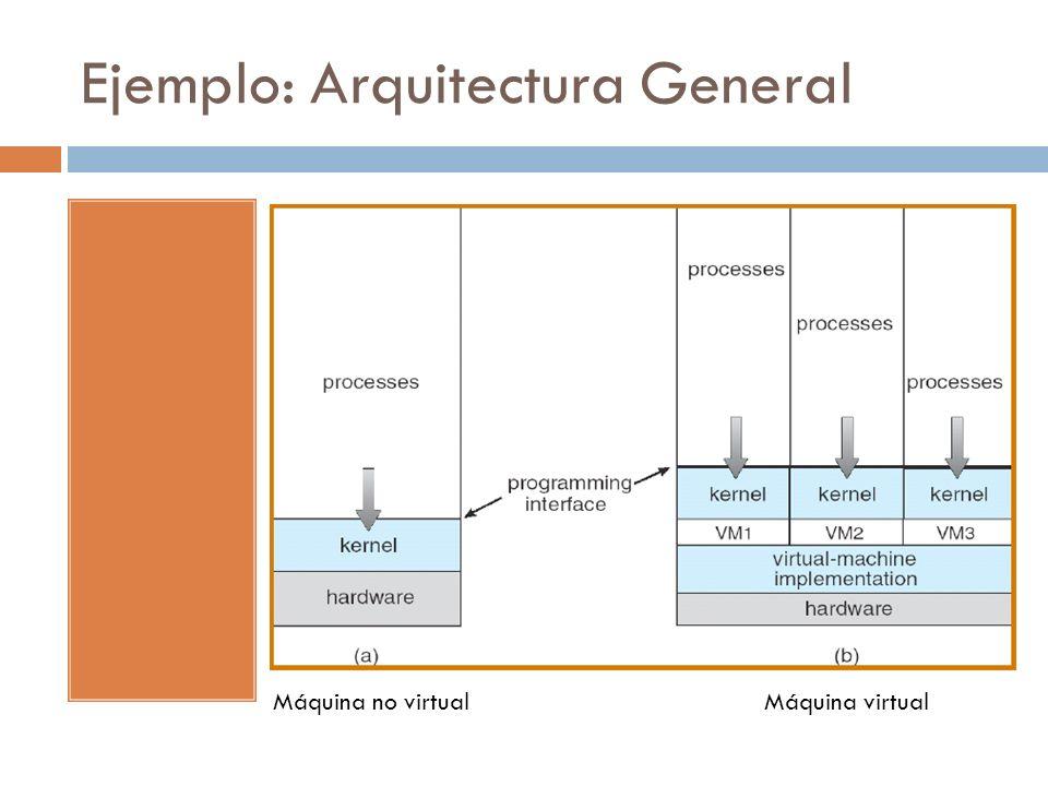 Ejemplo: Arquitectura General