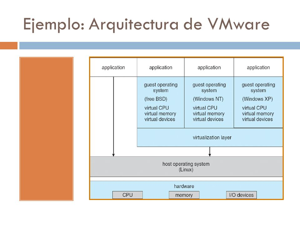 Ejemplo: Arquitectura de VMware