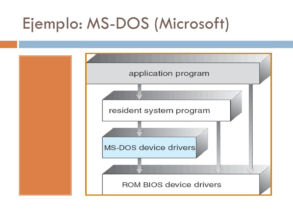 Ejemplo: MS-DOS (Microsoft)