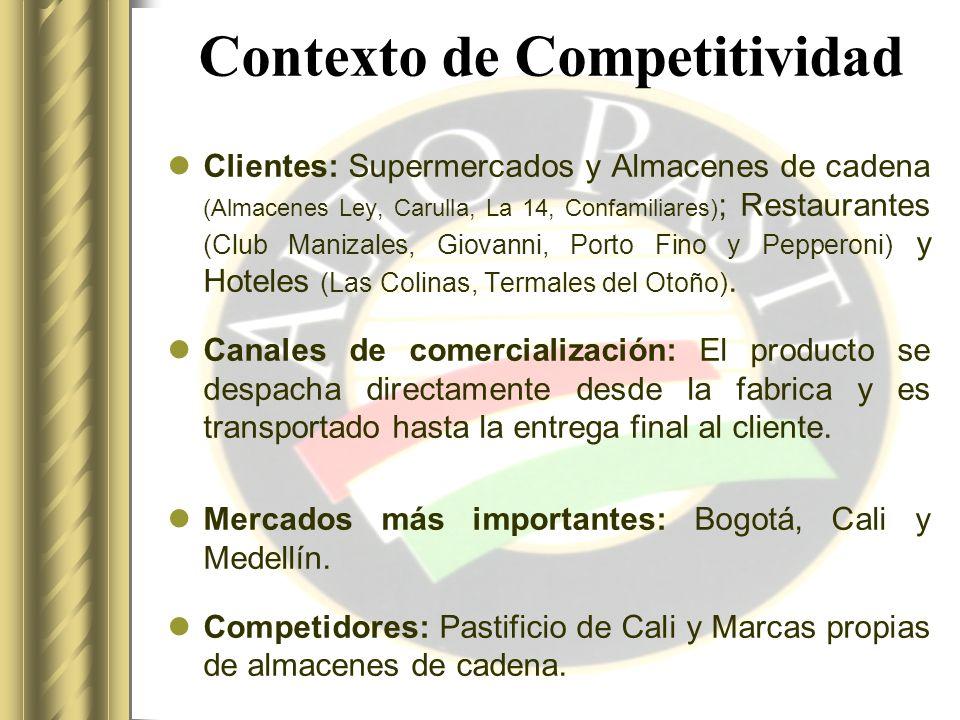 Contexto de Competitividad