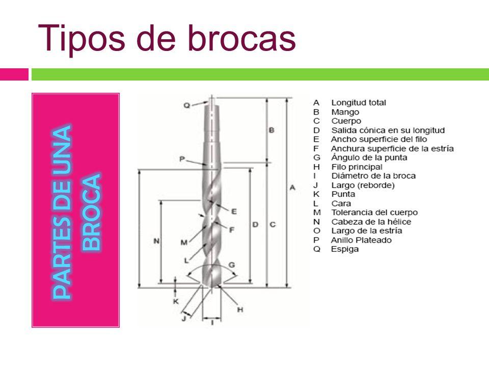 Tipos de brocas PARTES DE UNA BROCA