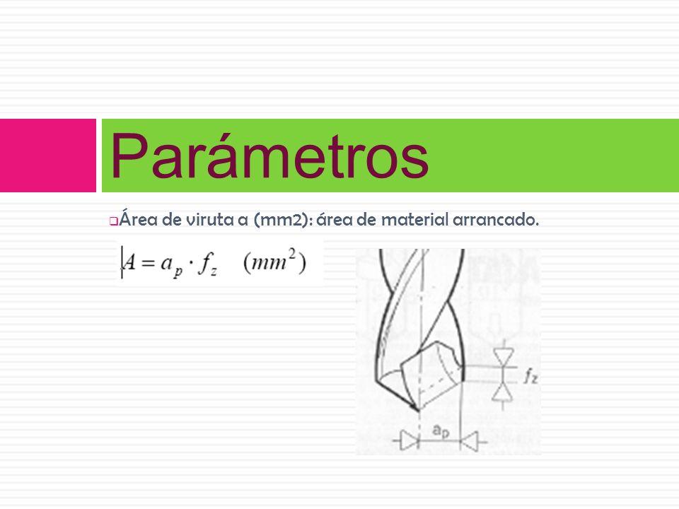 Parámetros Área de viruta a (mm2): área de material arrancado.