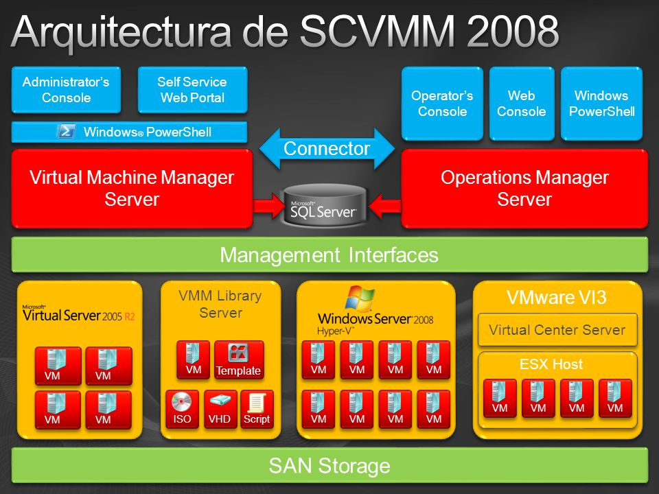 Arquitectura de SCVMM 2008 Management Interfaces SAN Storage Connector