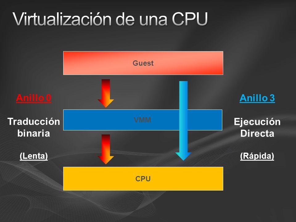 Virtualización de una CPU