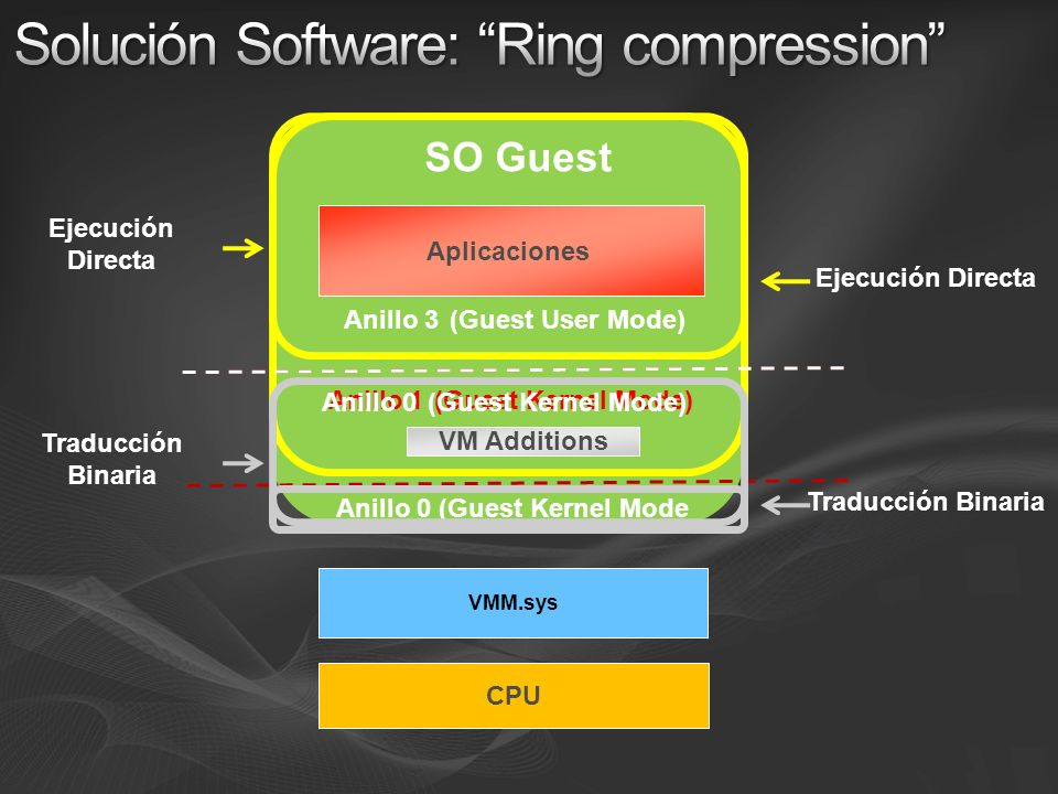 Solución Software: Ring compression