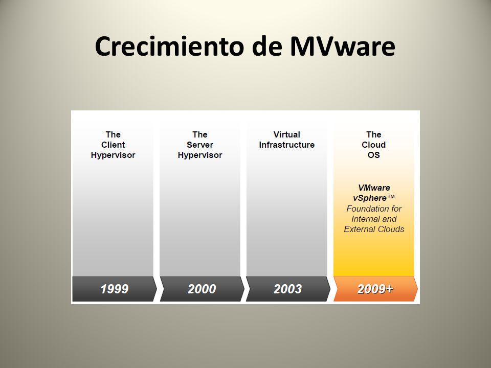 Crecimiento de MVware