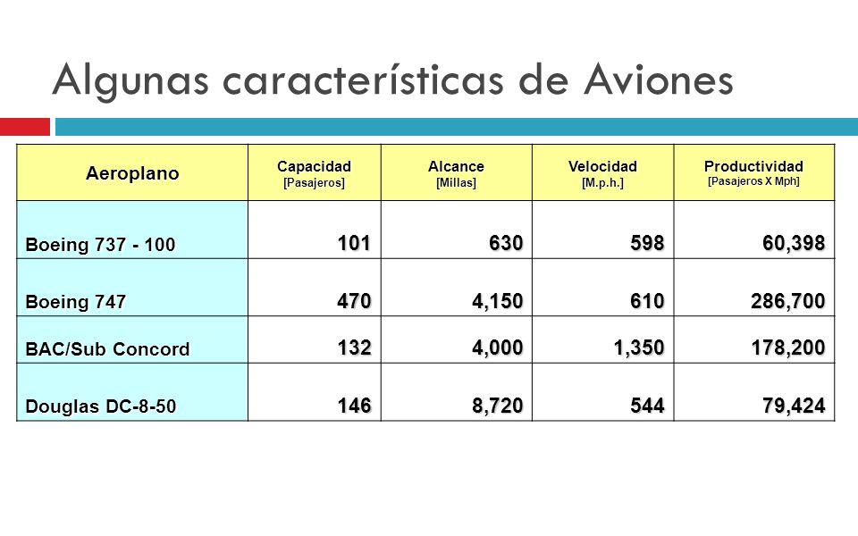 Algunas características de Aviones