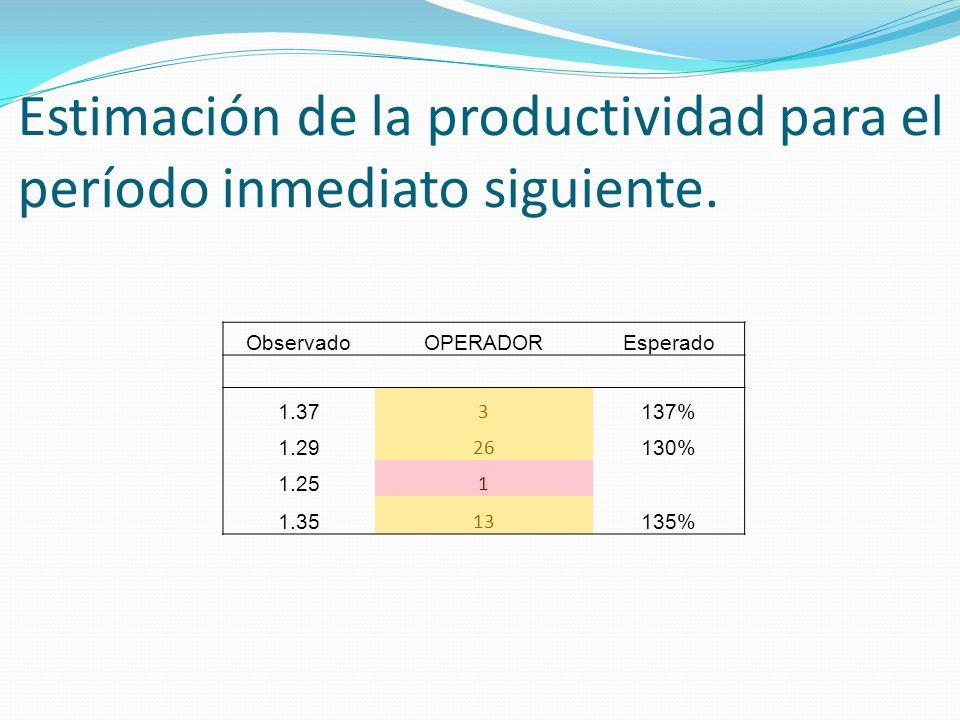Estimación de la productividad para el período inmediato siguiente.