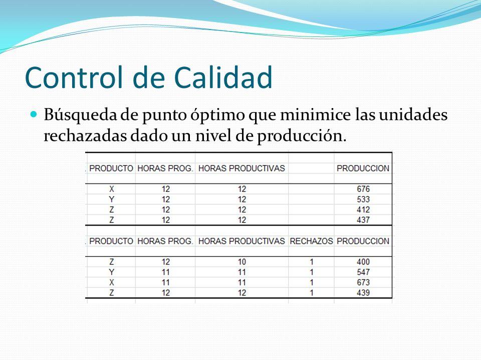 Control de Calidad Búsqueda de punto óptimo que minimice las unidades rechazadas dado un nivel de producción.