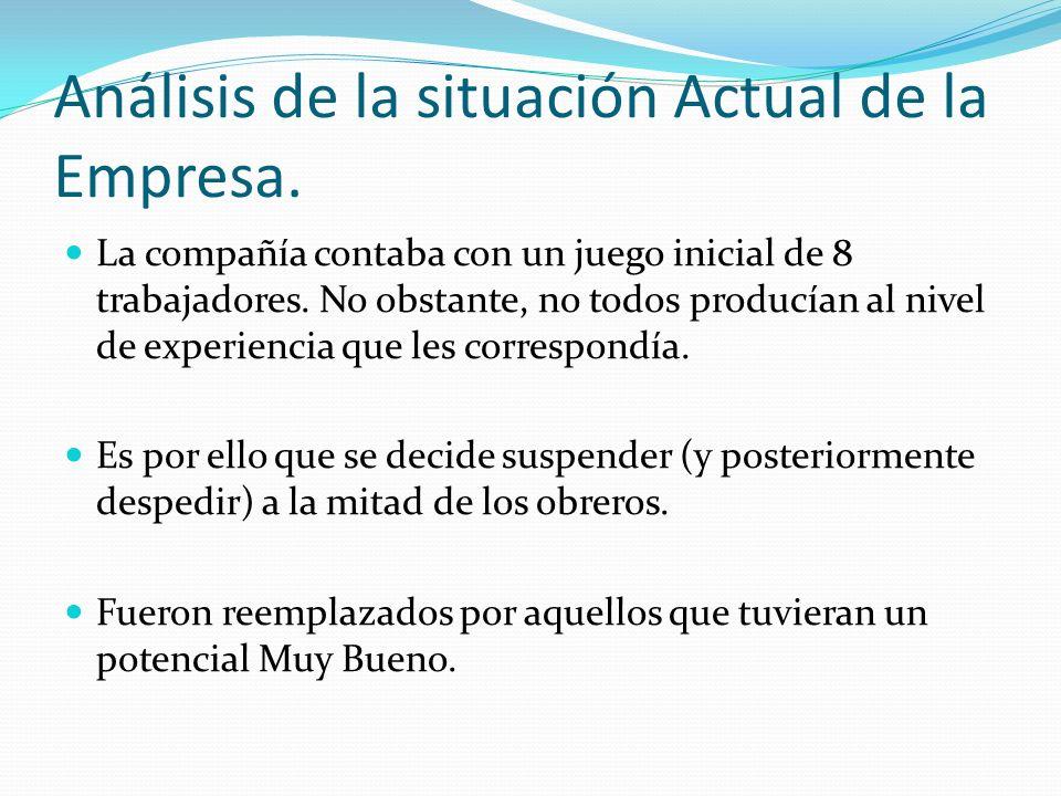 Análisis de la situación Actual de la Empresa.