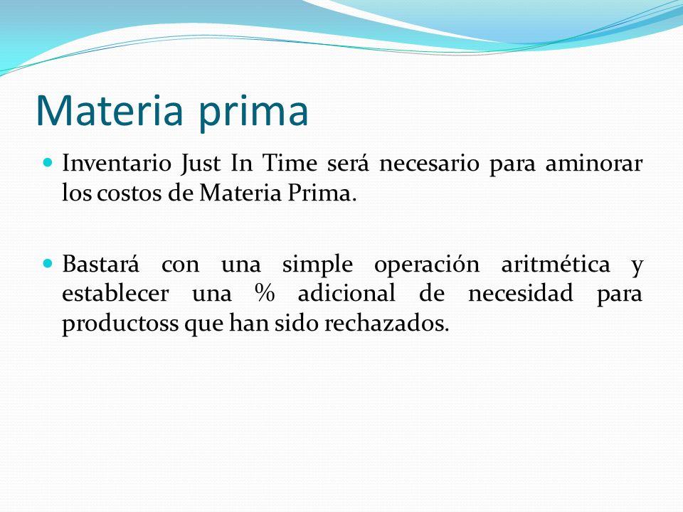 Materia prima Inventario Just In Time será necesario para aminorar los costos de Materia Prima.