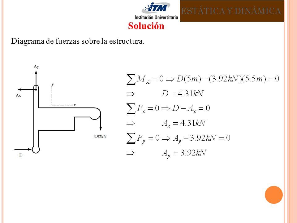 ESTÁTICA Y DINÁMICA Solución Diagrama de fuerzas sobre la estructura.