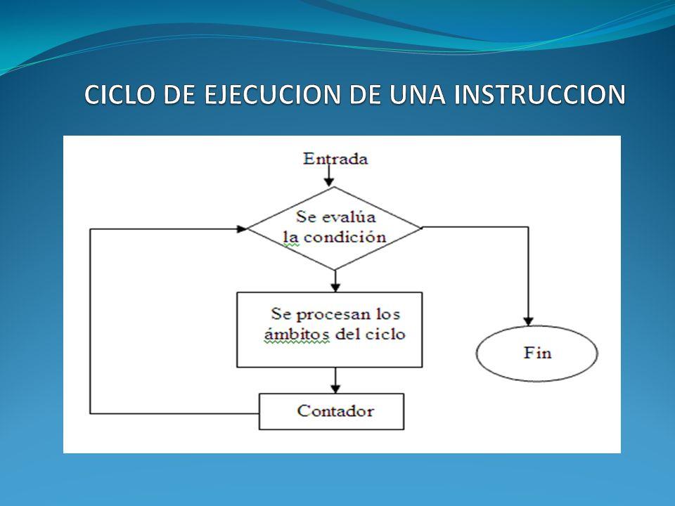 CICLO DE EJECUCION DE UNA INSTRUCCION