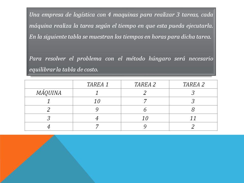 Una empresa de logística con 4 maquinas para realizar 3 tareas, cada máquina realiza la tarea según el tiempo en que esta pueda ejecutarla. En la siguiente tabla se muestran los tiempos en horas para dicha tarea.