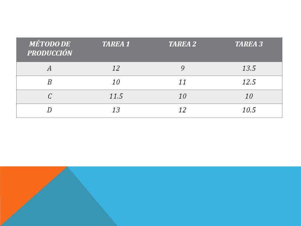 MÉTODO DE PRODUCCIÓN TAREA 1 TAREA 2 TAREA 3 A 12 9 13.5 B 10 11 12.5 C 11.5 D 13 10.5