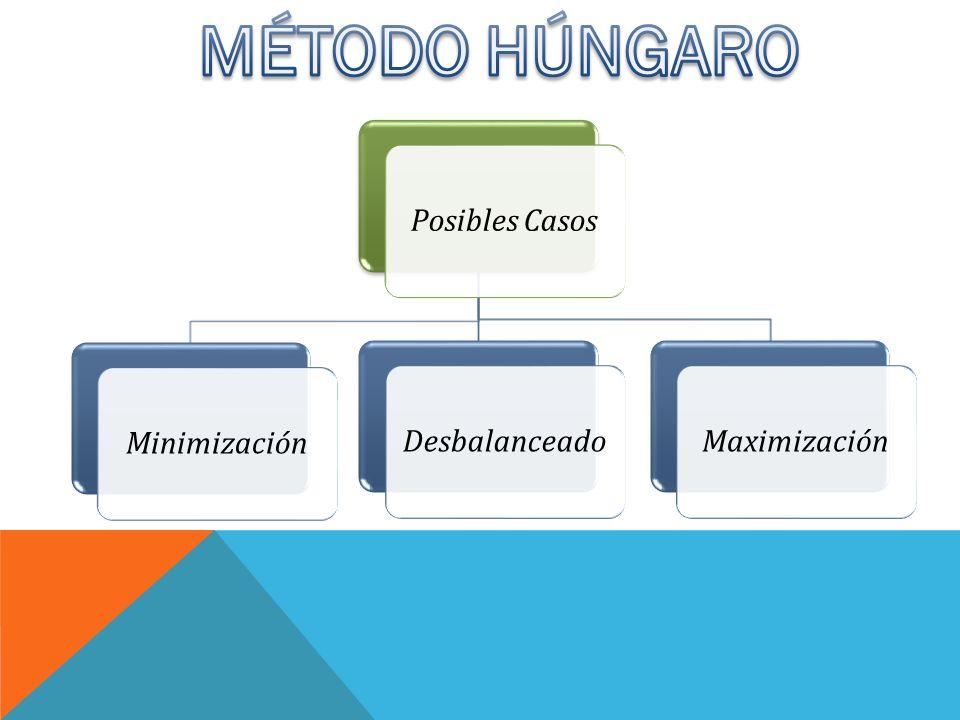 MÉTODO HÚNGARO Posibles Casos Minimización Desbalanceado Maximización