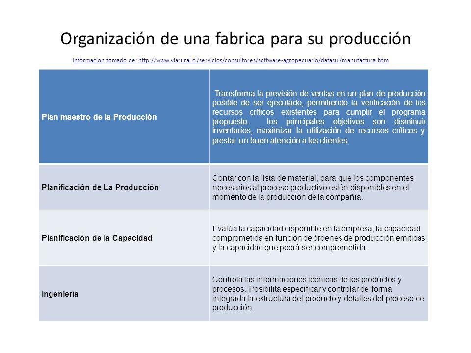 Organización de una fabrica para su producción