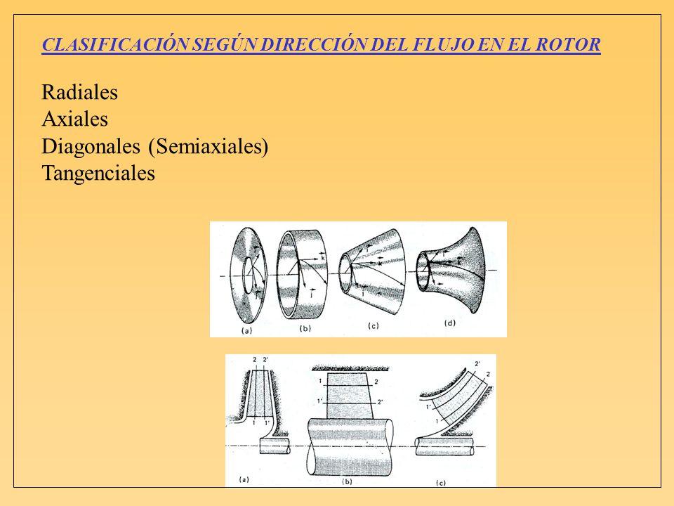 Diagonales (Semiaxiales) Tangenciales