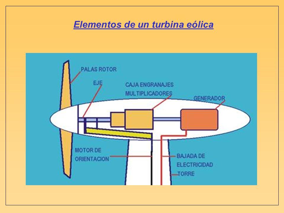 Elementos de un turbina eólica