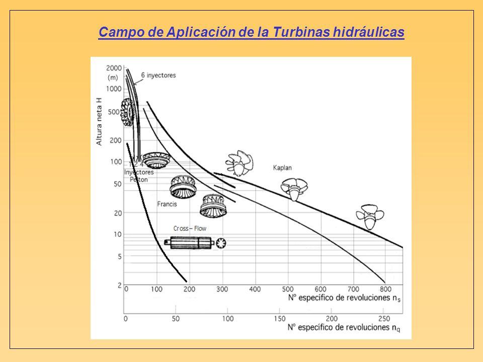 Campo de Aplicación de la Turbinas hidráulicas