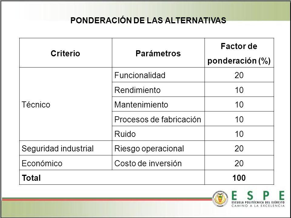Factor de ponderación (%)
