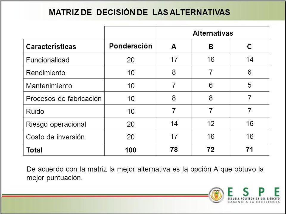 MATRIZ DE DECISIÓN DE LAS ALTERNATIVAS