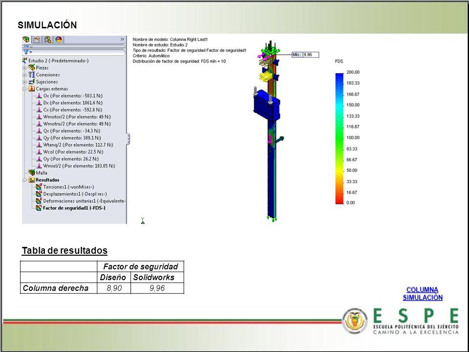 SIMULACIÓN Tabla de resultados Factor de seguridad Diseño Solidworks